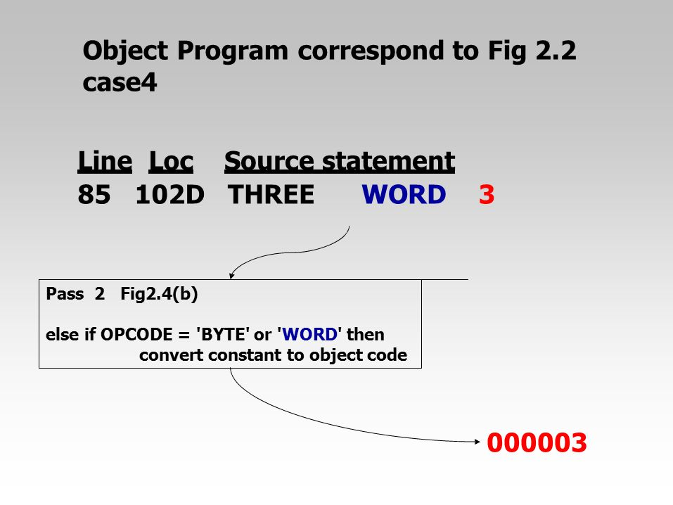 Object Program correspond to Fig 2.2 case4