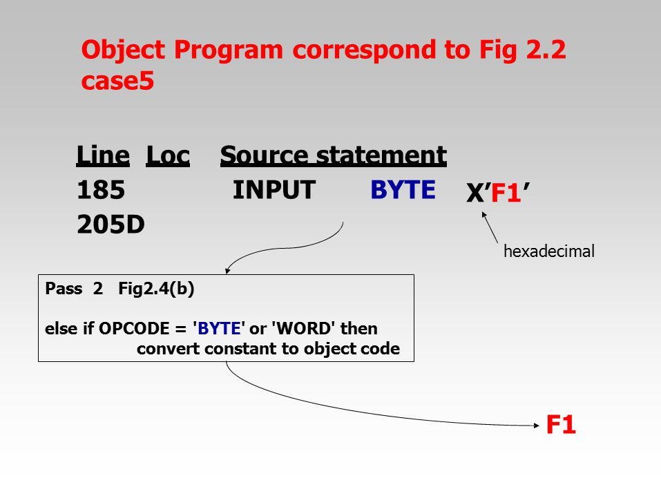 Object Program correspond to Fig 2.2 case5