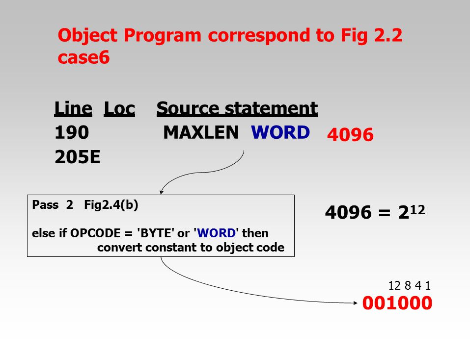 Object Program correspond to Fig 2.2 case6