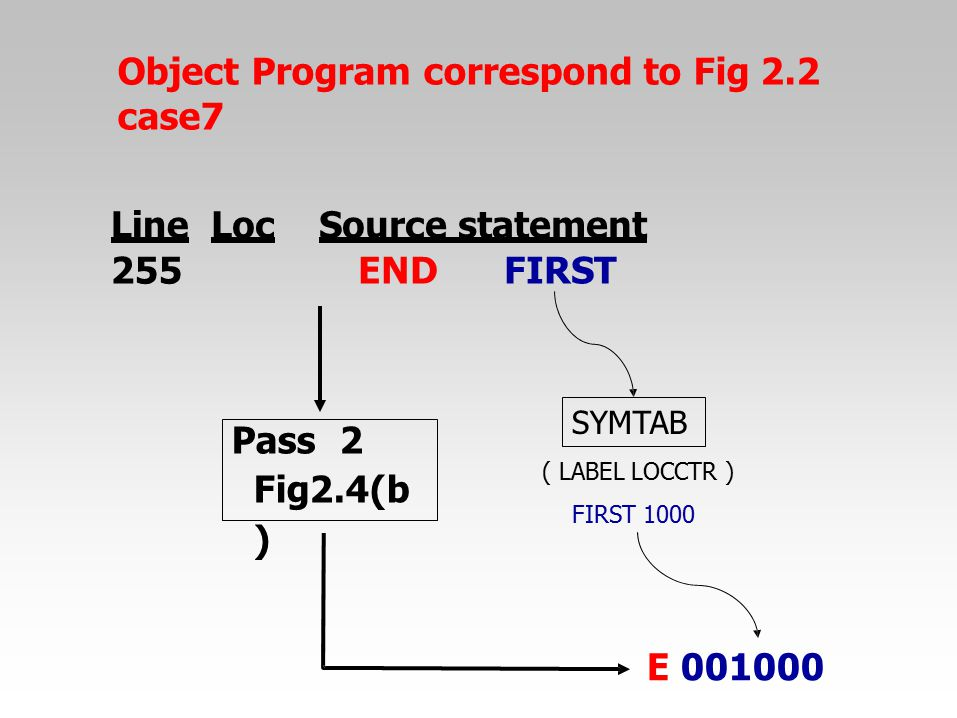 Object Program correspond to Fig 2.2 case7