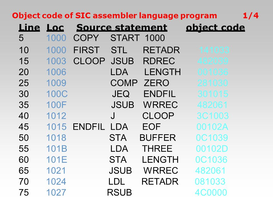 Line 5 Loc 1000 Source statement COPY START 1000 object code 10