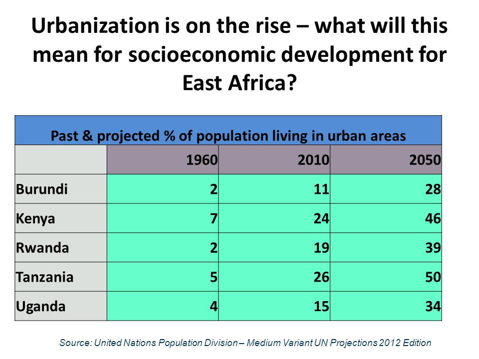 Past & projected % of population living in urban areas