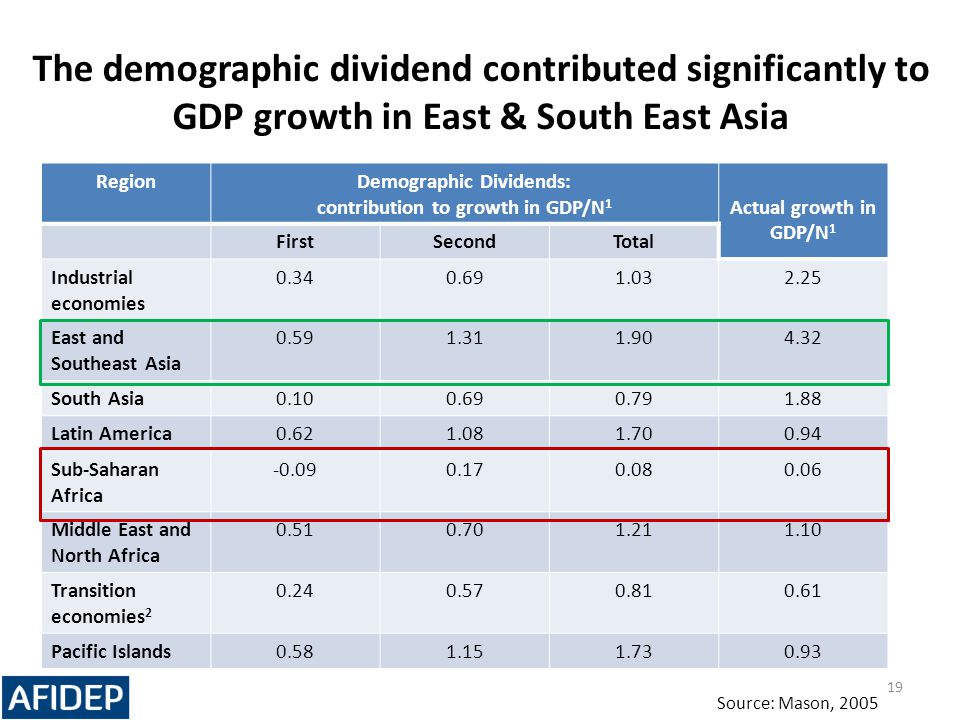 Demographic Dividends: contribution to growth in GDP/N1