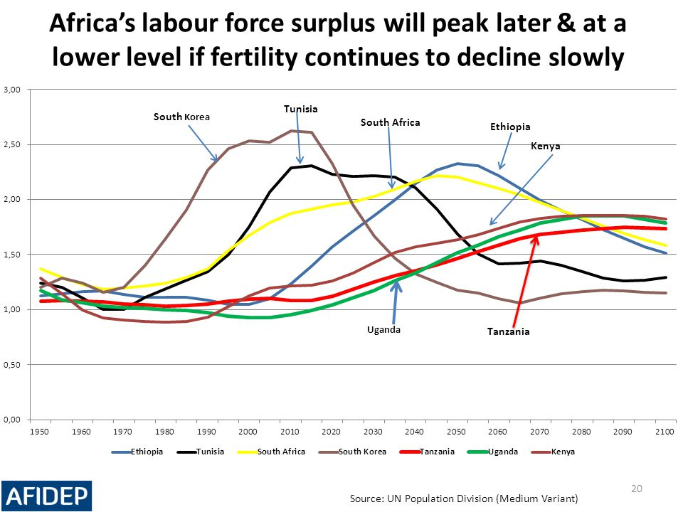 Africa's labour force surplus will peak later & at a lower level if fertility continues to decline slowly