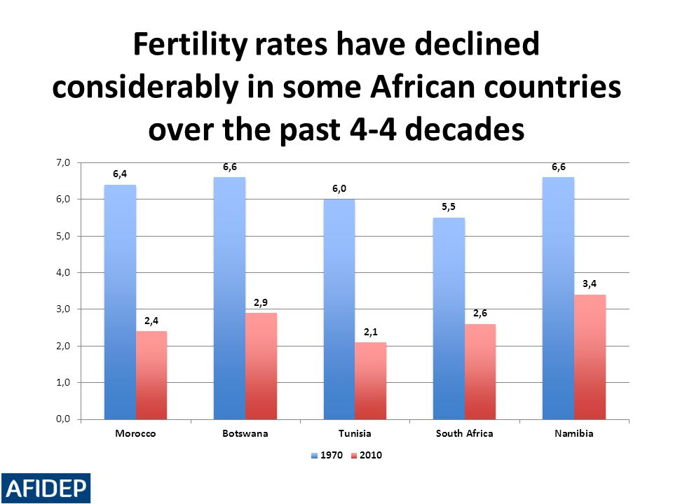 Fertility rates have declined considerably in some African countries over the past 4-4 decades