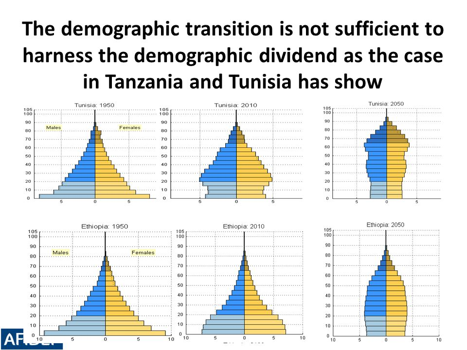 The demographic transition is not sufficient to harness the demographic dividend as the case in Tanzania and Tunisia has show