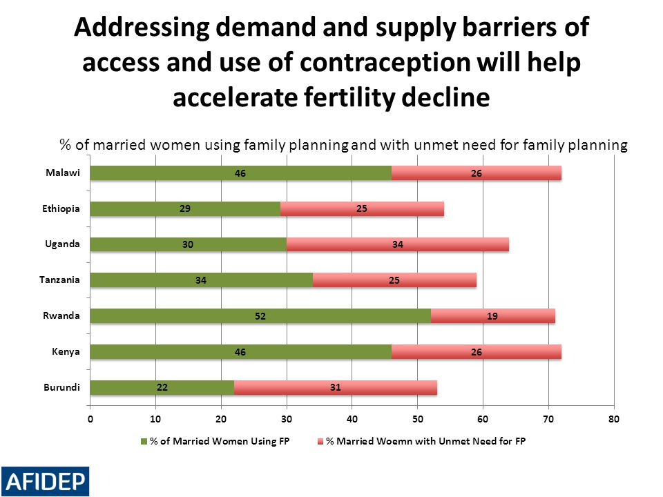 Addressing demand and supply barriers of access and use of contraception will help accelerate fertility decline