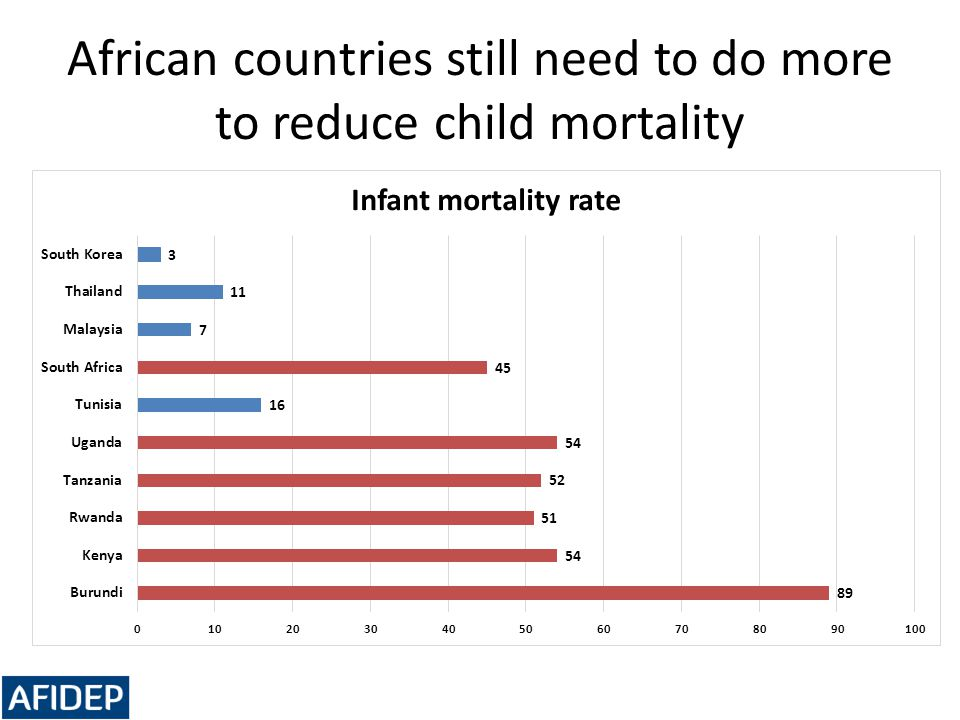 African countries still need to do more to reduce child mortality