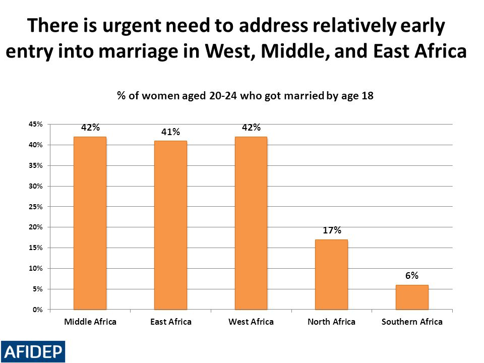 There is urgent need to address relatively early entry into marriage in West, Middle, and East Africa