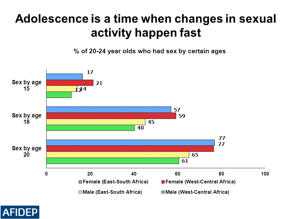 Adolescence is a time when changes in sexual activity happen fast