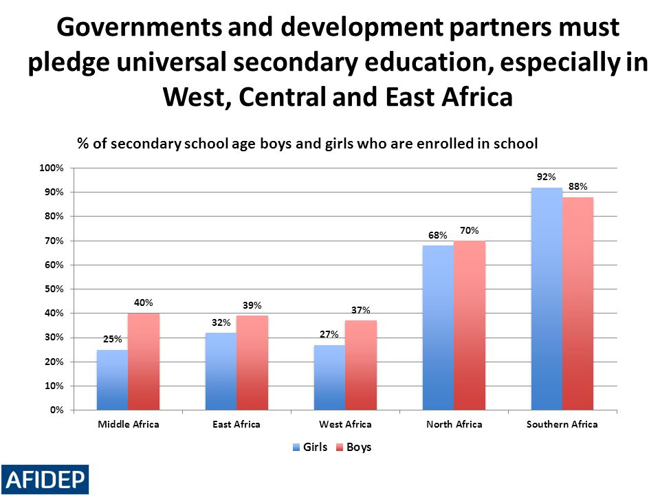 Governments and development partners must pledge universal secondary education, especially in West, Central and East Africa