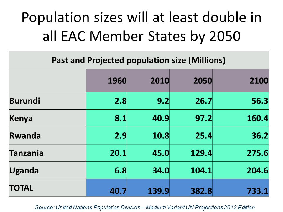 Population sizes will at least double in all EAC Member States by 2050