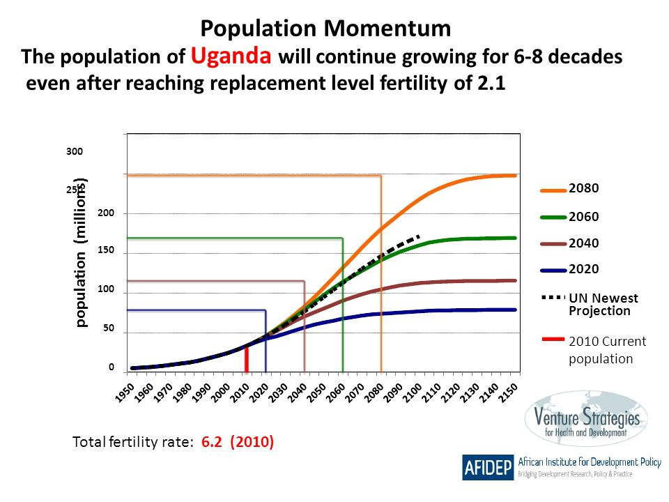 Population Momentum The population of Uganda will continue growing for 6-8 decades. even after reaching replacement level fertility of 2.1.