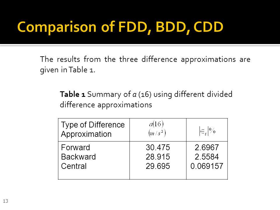 Comparison of FDD, BDD, CDD