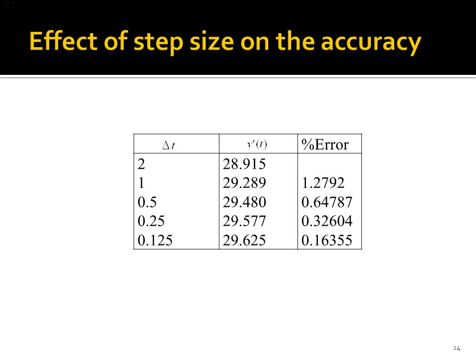 Effect of step size on the accuracy
