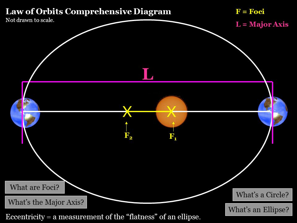 Law of Orbits Comprehensive Diagram