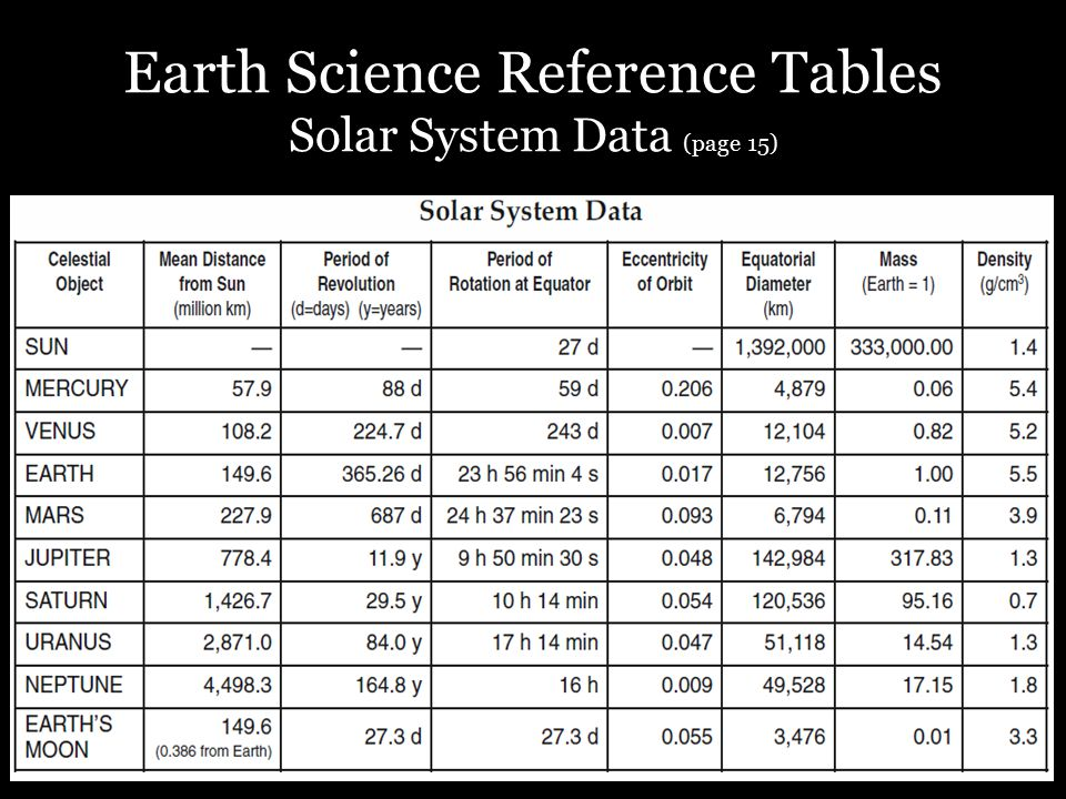 Earth Science Reference Tables Solar System Data (page 15)