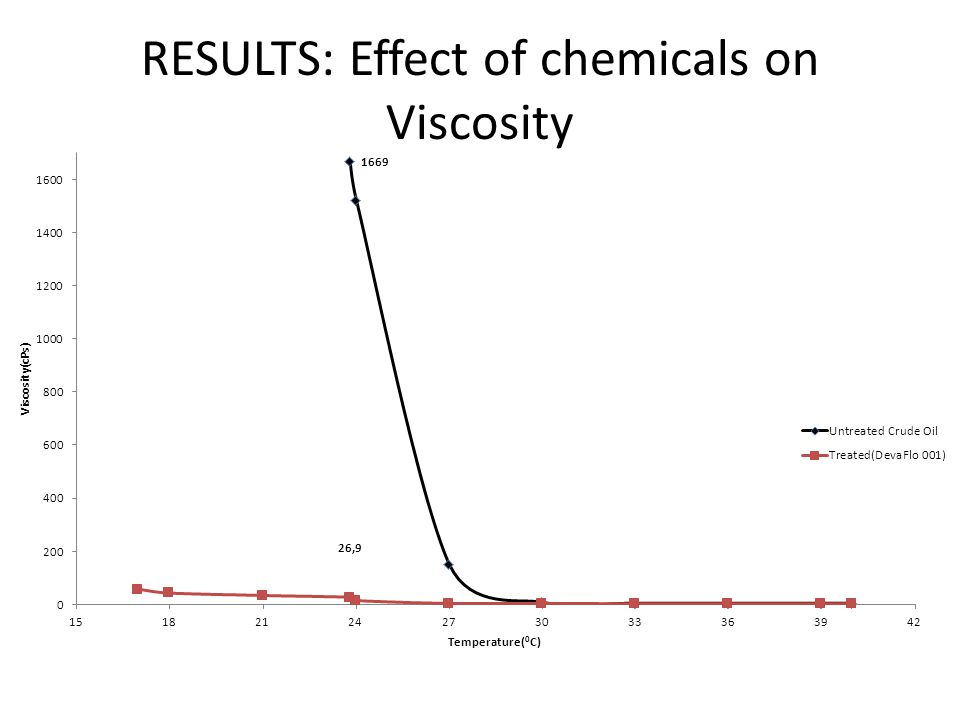 RESULTS: Effect of chemicals on Viscosity