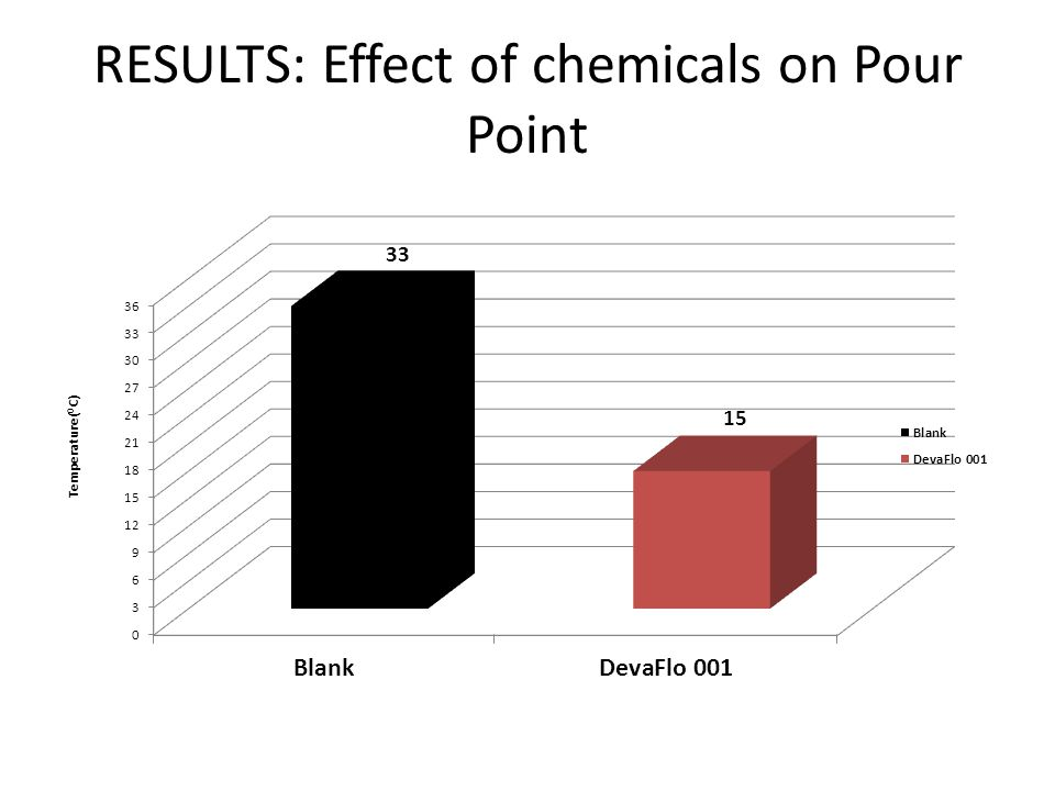 RESULTS: Effect of chemicals on Pour Point