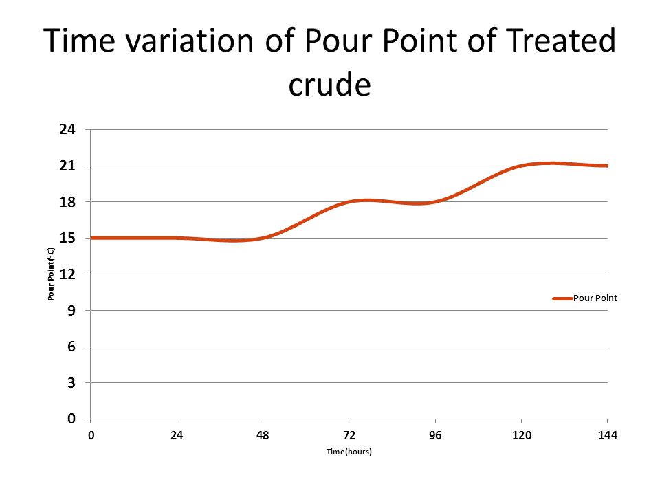 Time variation of Pour Point of Treated crude