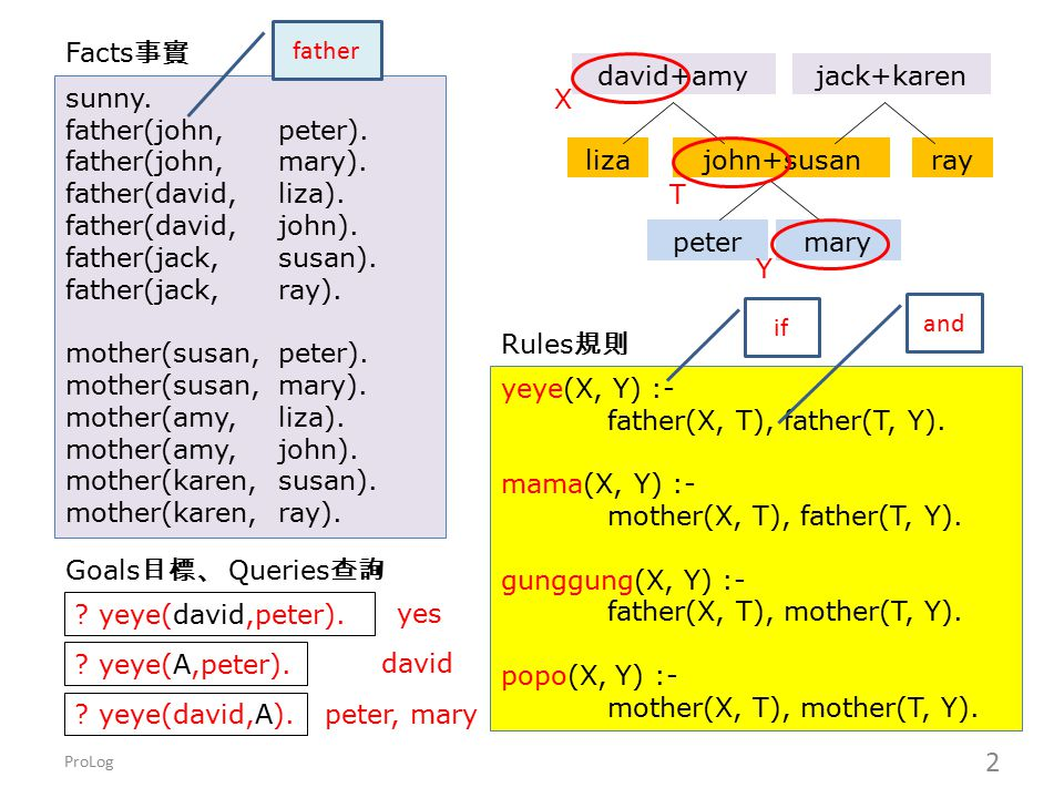 father(X, T), father(T, Y). mama(X, Y) :- mother(X, T), father(T, Y).