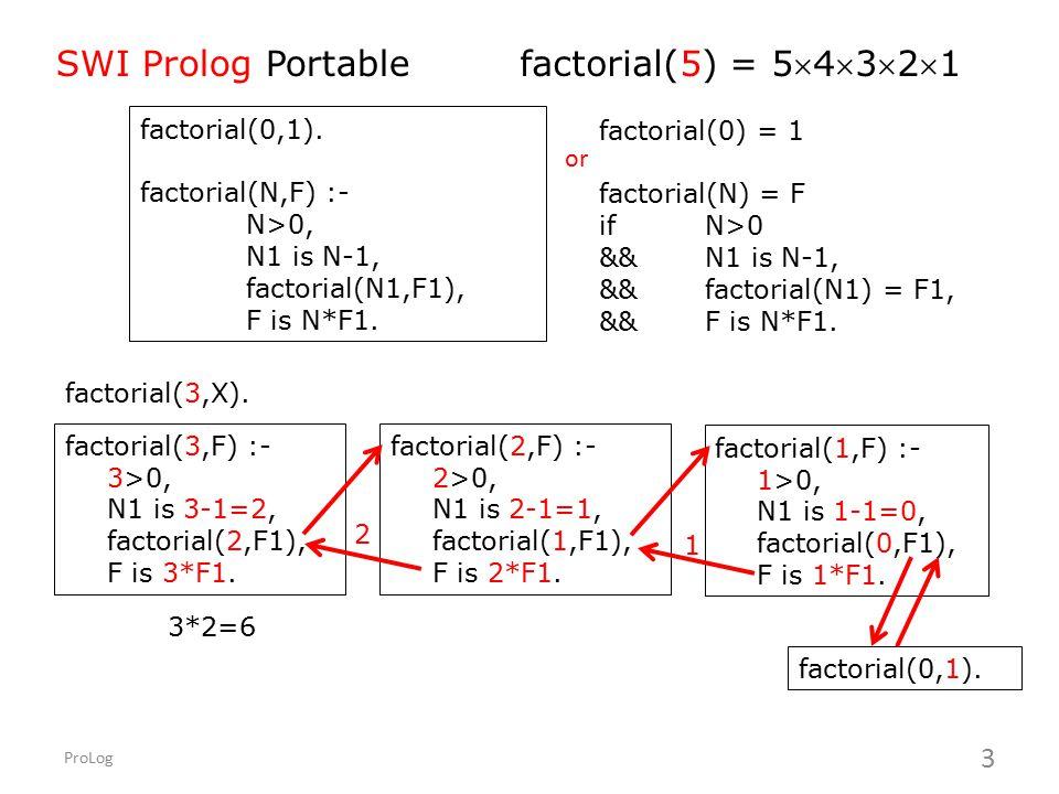 SWI Prolog Portable factorial(5) = 54321 factorial(0,1).