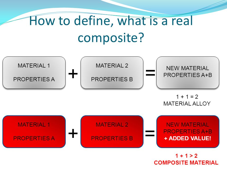 How to define, what is a real composite