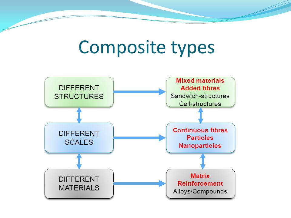 Composite types DIFFERENT STRUCTURES DIFFERENT SCALES DIFFERENT
