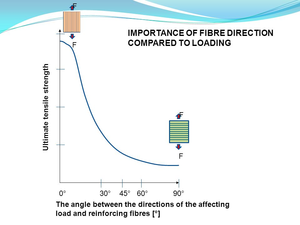 IMPORTANCE OF FIBRE DIRECTION COMPARED TO LOADING