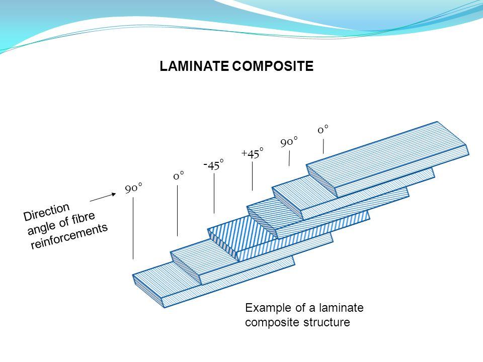 LAMINATE COMPOSITE 0° 90° +45° -45° 0° 90°