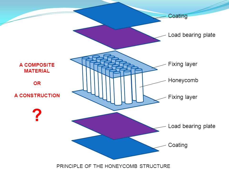 Coating Load bearing plate Fixing layer Honeycomb Fixing layer