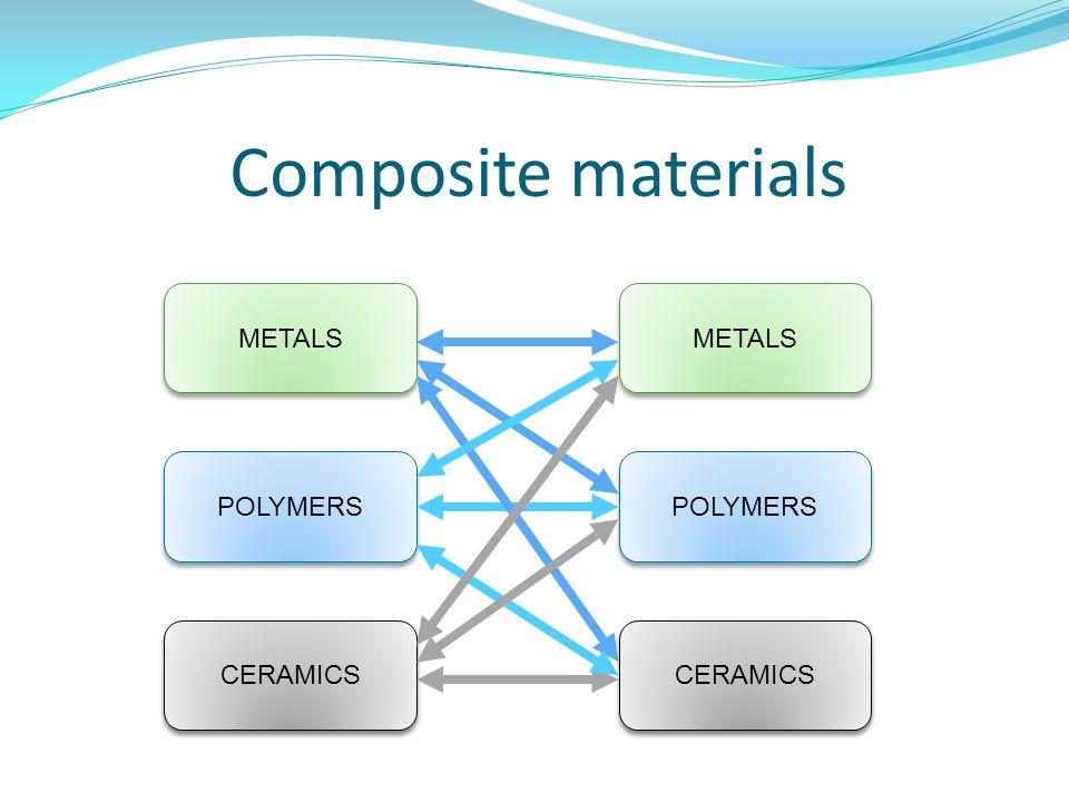 Composite materials METALS METALS POLYMERS POLYMERS CERAMICS CERAMICS