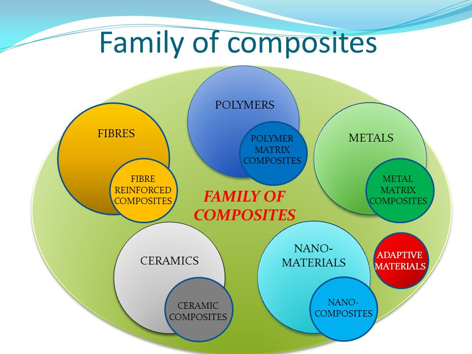Family of composites FAMILY OF COMPOSITES POLYMERS FIBRES METALS NANO-