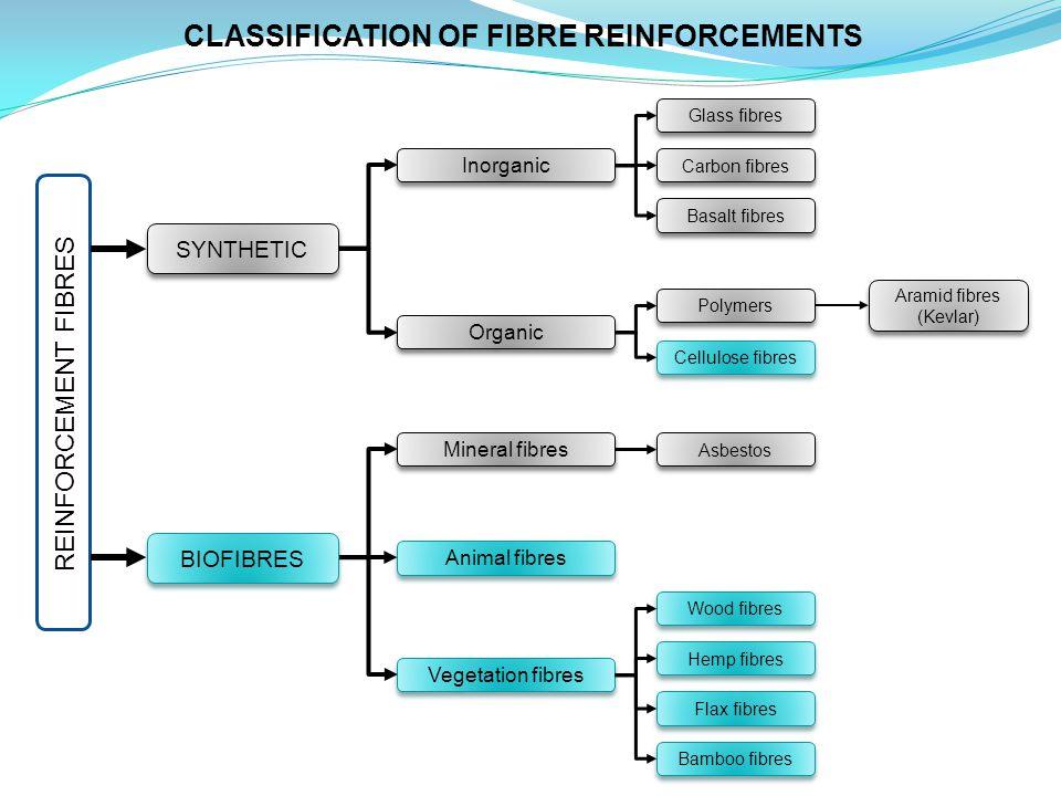 Aramid fibres (Kevlar)