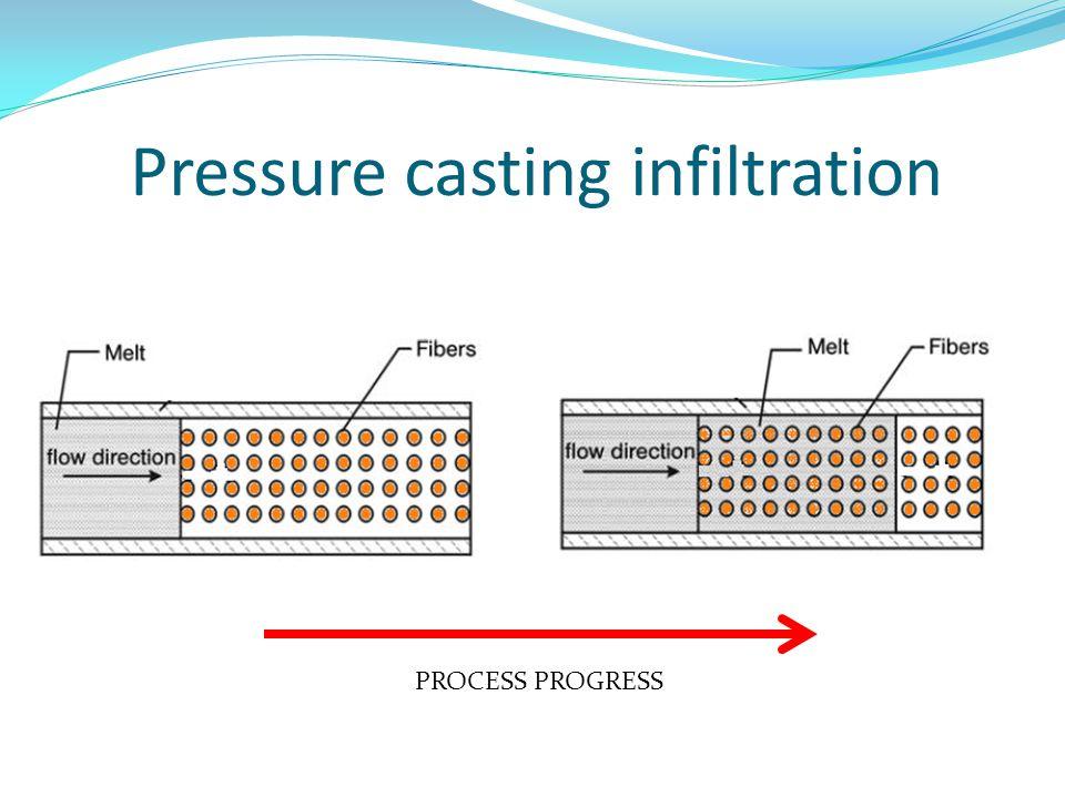 Pressure casting infiltration