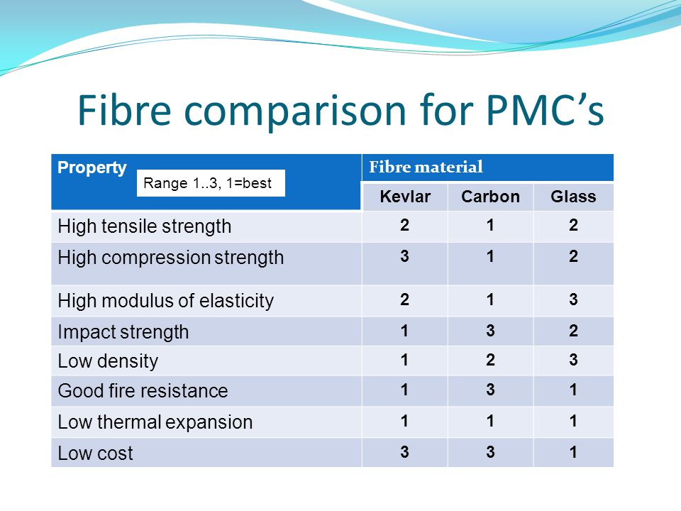 Fibre comparison for PMC's