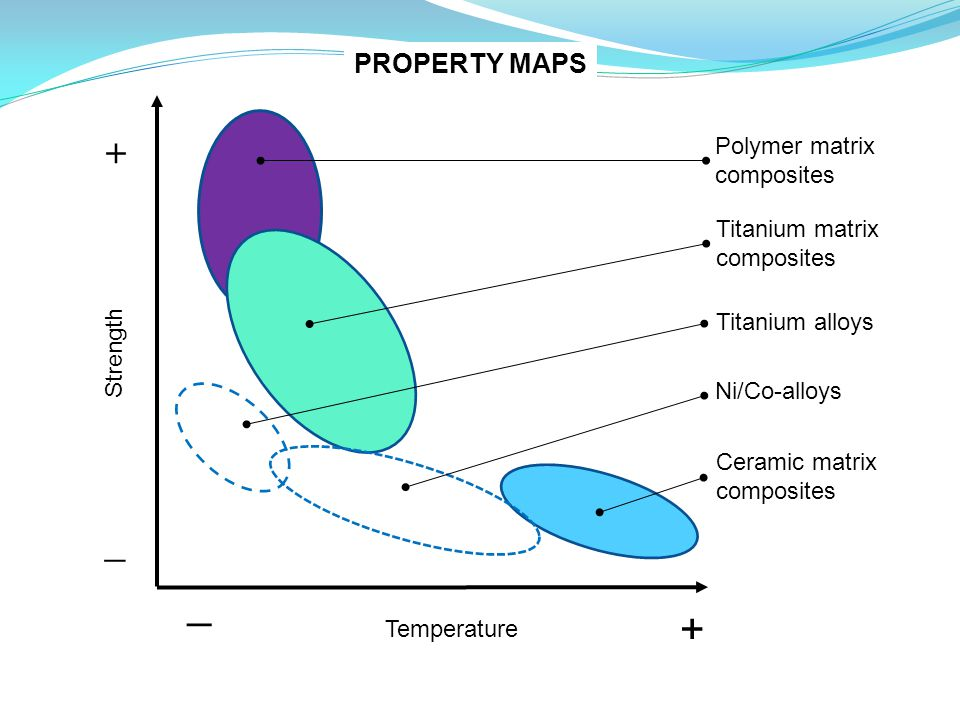 + _ _ + PROPERTY MAPS Polymer matrix composites