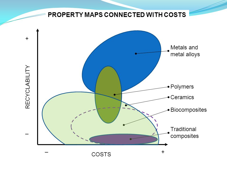 PROPERTY MAPS CONNECTED WITH COSTS