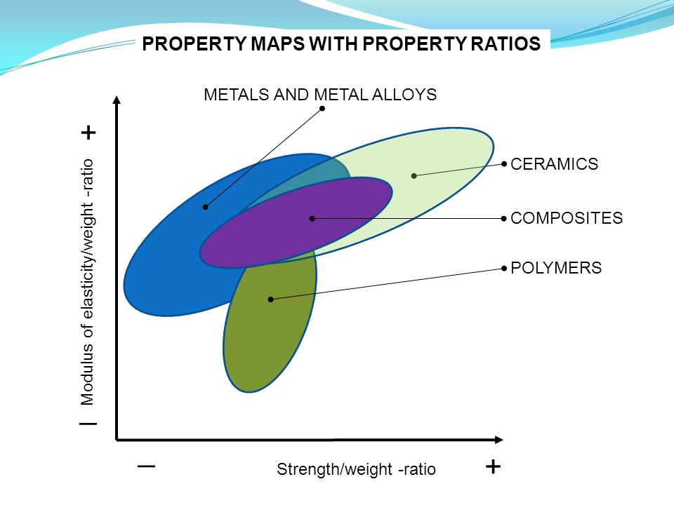 + _ _ + PROPERTY MAPS WITH PROPERTY RATIOS METALS AND METAL ALLOYS