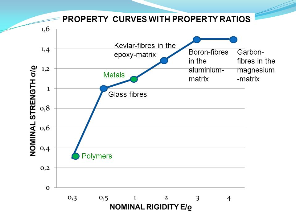 PROPERTY CURVES WITH PROPERTY RATIOS