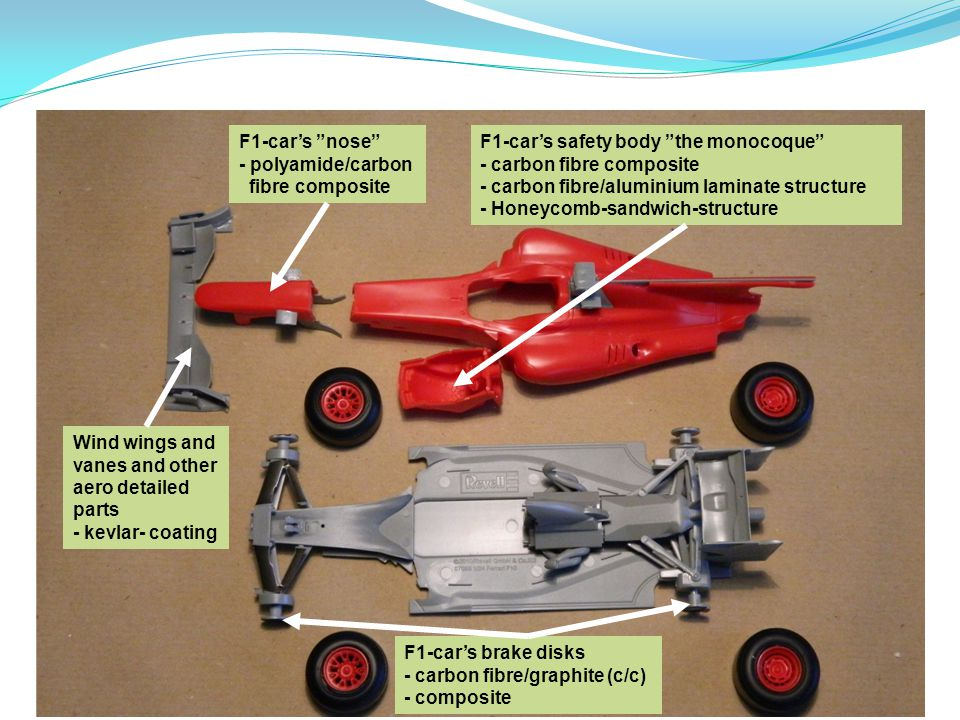 F1-car's nose - polyamide/carbon. fibre composite. F1-car's safety body the monocoque - carbon fibre composite.