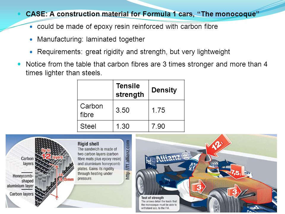 CASE: A construction material for Formula 1 cars, The monocoque