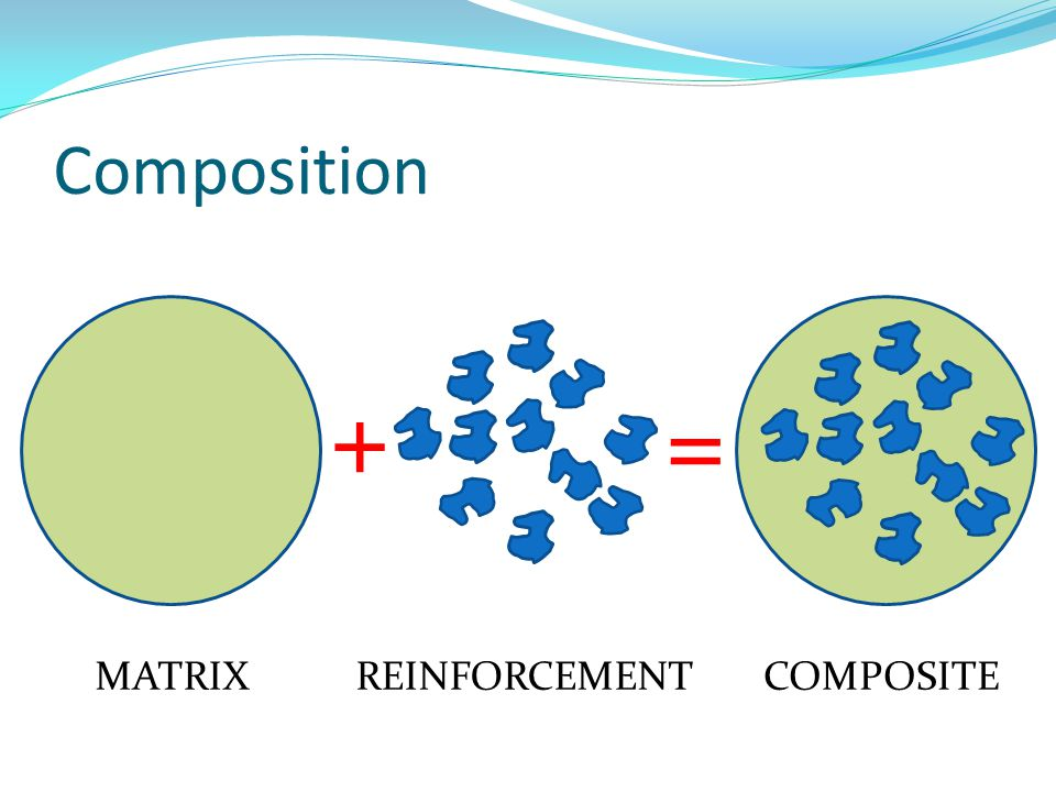 Composition + = MATRIX REINFORCEMENT COMPOSITE