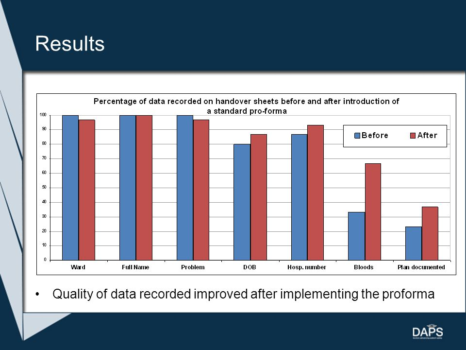Results Quality of data recorded improved after implementing the proforma
