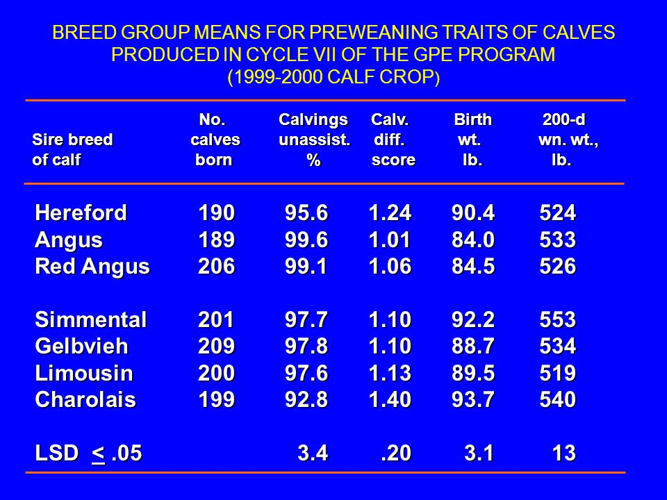 BREED GROUP MEANS FOR PREWEANING TRAITS OF CALVES PRODUCED IN CYCLE VII OF THE GPE PROGRAM (1999-2000 CALF CROP)