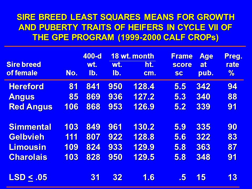 SIRE BREED LEAST SQUARES MEANS FOR GROWTH