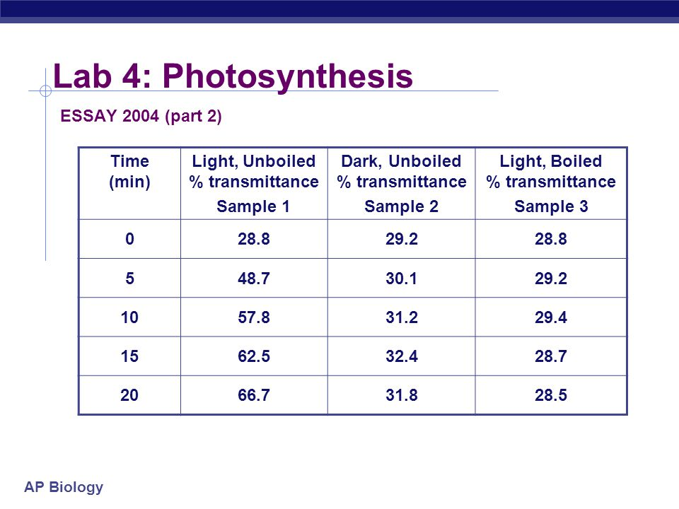 ap biology photosynthesis lab essay Ap biology lab photosynthetic activity purpose photosynthesis is the process of taking an inorganic form of biology essay writing service essays more biology.