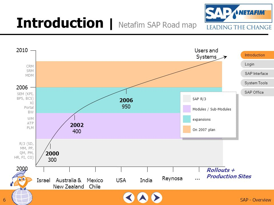 Introduction | Netafim SAP Road map