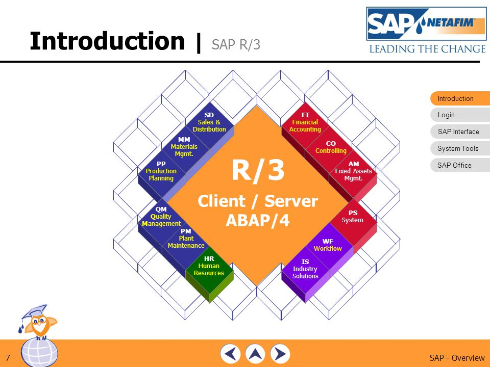 R/3 Introduction | SAP R/3 Client / Server ABAP/4 SAP - Overview FI