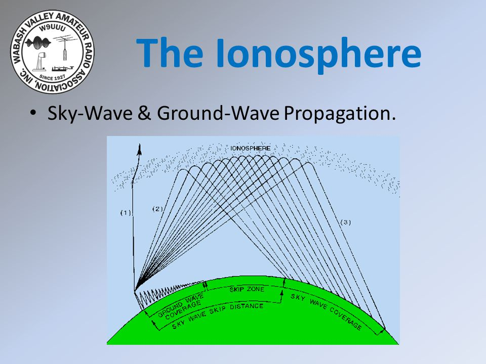 The Ionosphere Sky-Wave & Ground-Wave Propagation.